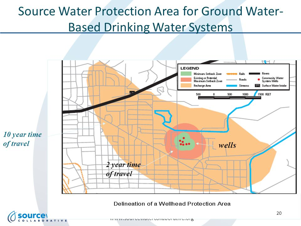 www.sourcewatercollaborative.org Source Water Protection Area for Ground Water- Based Drinking Water Systems 10 year time of travel wells 2 year time of travel 20