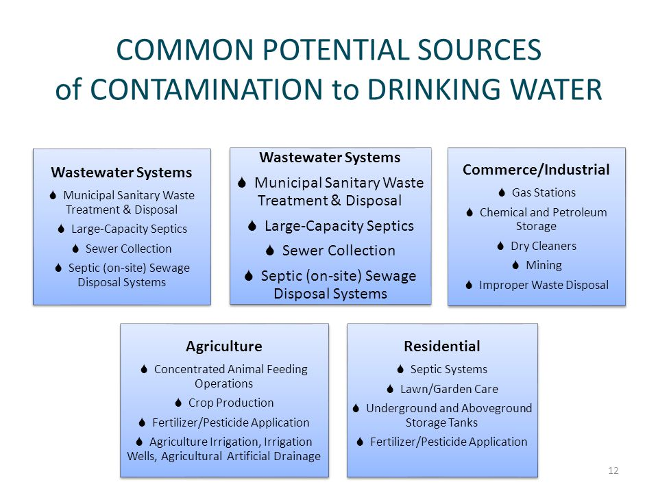 COMMON POTENTIAL SOURCES of CONTAMINATION to DRINKING WATER Wastewater Systems  Municipal Sanitary Waste Treatment & Disposal  Large-Capacity Septics  Sewer Collection  Septic (on-site) Sewage Disposal Systems Wastewater Systems  Municipal Sanitary Waste Treatment & Disposal  Large-Capacity Septics  Sewer Collection  Septic (on-site) Sewage Disposal Systems Commerce/Industrial  Gas Stations  Chemical and Petroleum Storage  Dry Cleaners  Mining  Improper Waste Disposal Agriculture  Concentrated Animal Feeding Operations  Crop Production  Fertilizer/Pesticide Application  Agriculture Irrigation, Irrigation Wells, Agricultural Artificial Drainage Residential  Septic Systems  Lawn/Garden Care  Underground and Aboveground Storage Tanks  Fertilizer/Pesticide Application 12