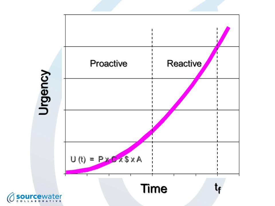 Urgency Time ProactiveReactive t f U (t) = P x C x $ x A