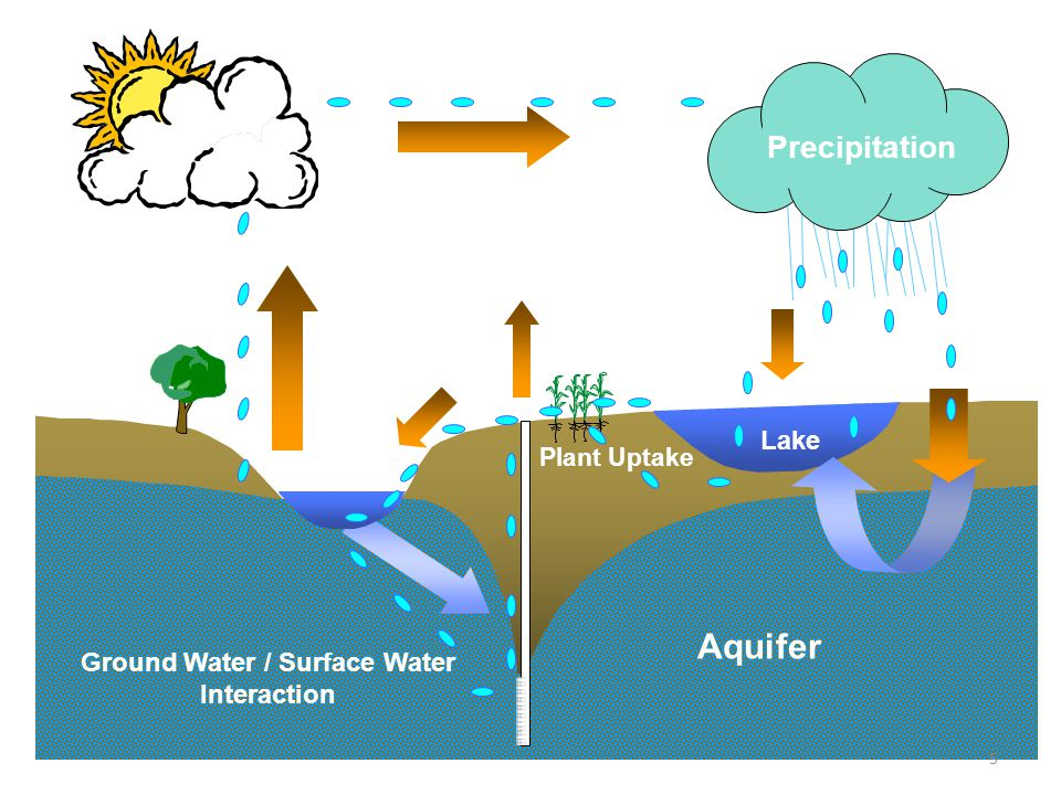 Evapotranspiration Pumping Well Recharge Aquifer Ground Water / Surface Water Interaction Stream Lake Precipitation Plant Uptake Lake Surface Runoff 5