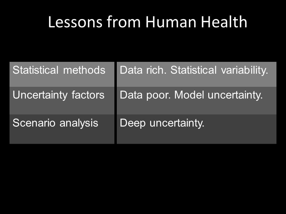 Statistical methods Uncertainty factors Scenario analysis Data rich.
