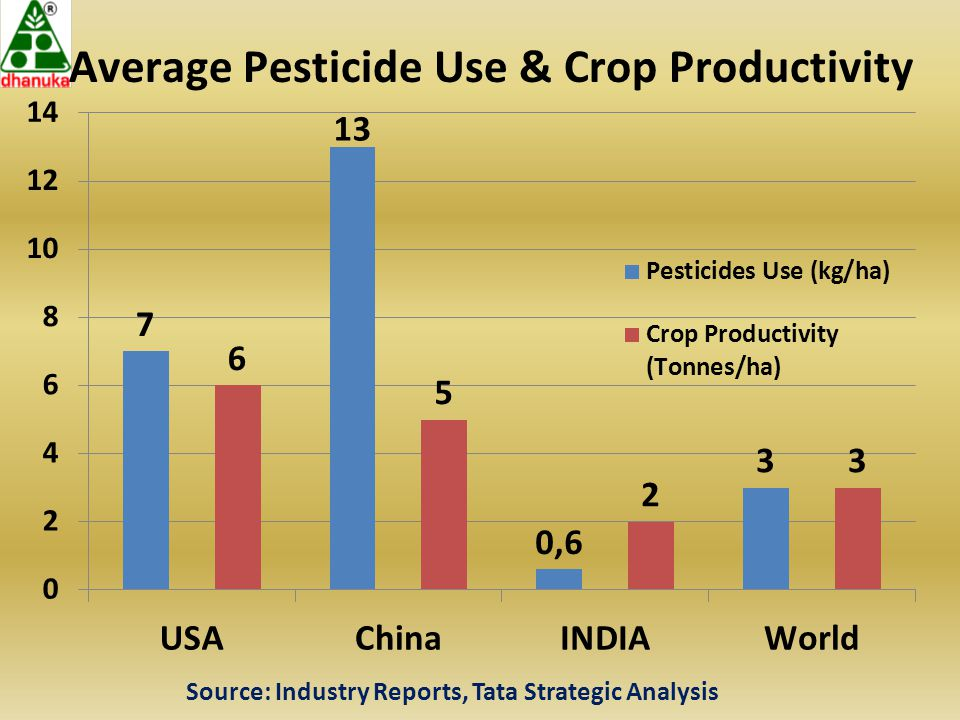 OPPORTUNITIES FOR GROWTH OF AGROCHEMICALS INDUSTRY Present pesticides use is very little and limited to a few states & crops-More scope for expansion.