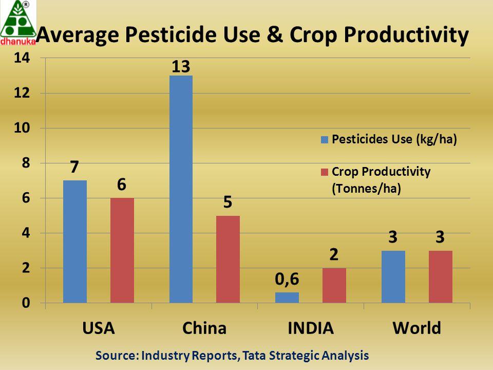 Source: Industry Reports, Tata Strategic Analysis
