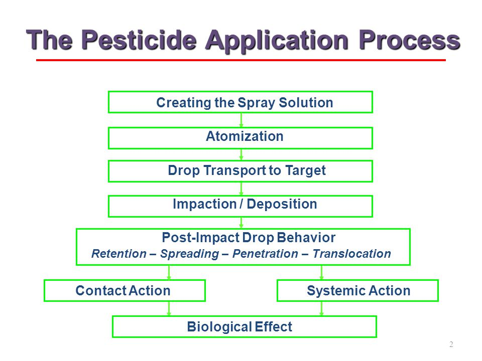 Adjuvants and How They Influence Application Practices Robert E. Wolf Extension Specialist Application Technology Biological and Agricultural Engineer