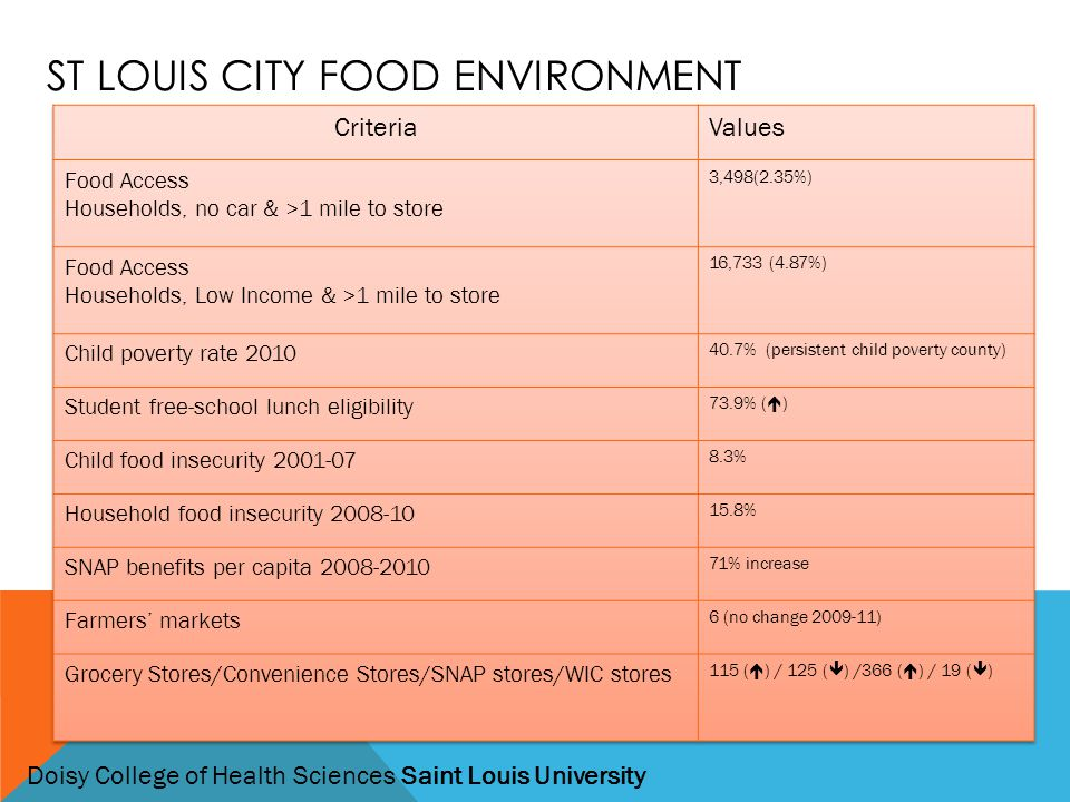 ST LOUIS CITY FOOD ENVIRONMENT Doisy College of Health Sciences Saint Louis University