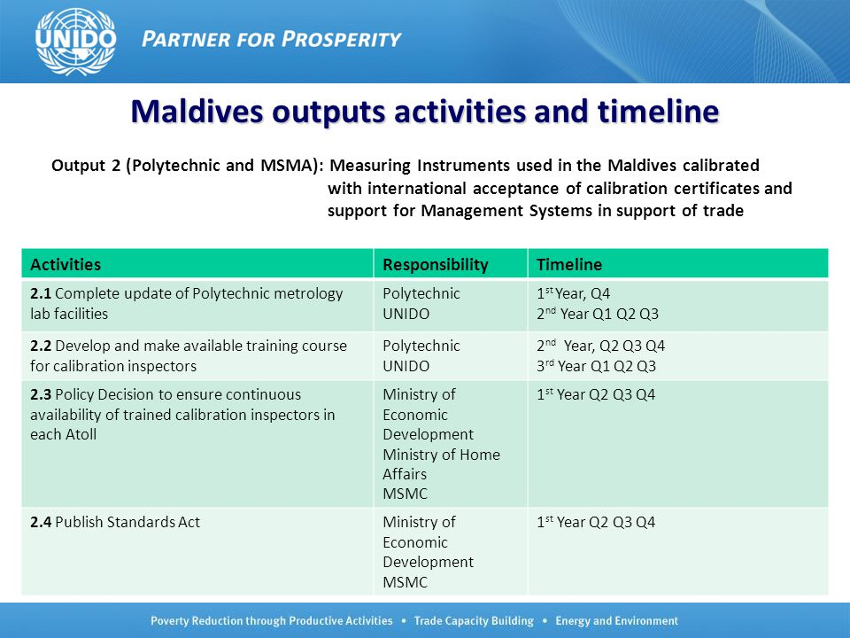 No.8 ActivitiesResponsibilityTimeline 2.5 Assess the market potential for MSS Certification as well as MSS Training MSMC UNIDO 1 st Year, Q2 Q3 Q4 2.6 Policy decision to support MSS awareness/certification through a national CB, contract with a foreign CB, or no action Ministry of Economic Development 1 st Year, Q2 Q3 Q4 2 nd Year, Q3 Q4 2.7 Establish a national CB accredited to ISO/IEC 17021 or contract with a foreign CB MSMC UNIDO 1 st Year Q2 Q3 Q4 3 rd Year Q1 Q2 Q3 Q4 Maldives outputs activities and timeline
