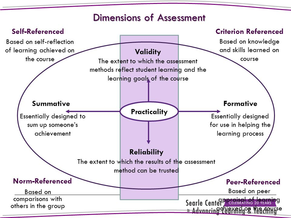 Dimensions of Assessment FormativeSummative Reliability The extent to which the results of the assessment method can be trusted Validity The extent to which the assessment methods reflect student learning and the learning goals of the course Essentially designed to sum up someone's achievement Essentially designed for use in helping the learning process Practicality Criterion Referenced Norm-Referenced Based on self-reflection of learning achieved on the course Self-Referenced Based on knowledge and skills learned on course Based on comparisons with others in the group Peer-Referenced Based on peer appraisal of learning achieved on the course