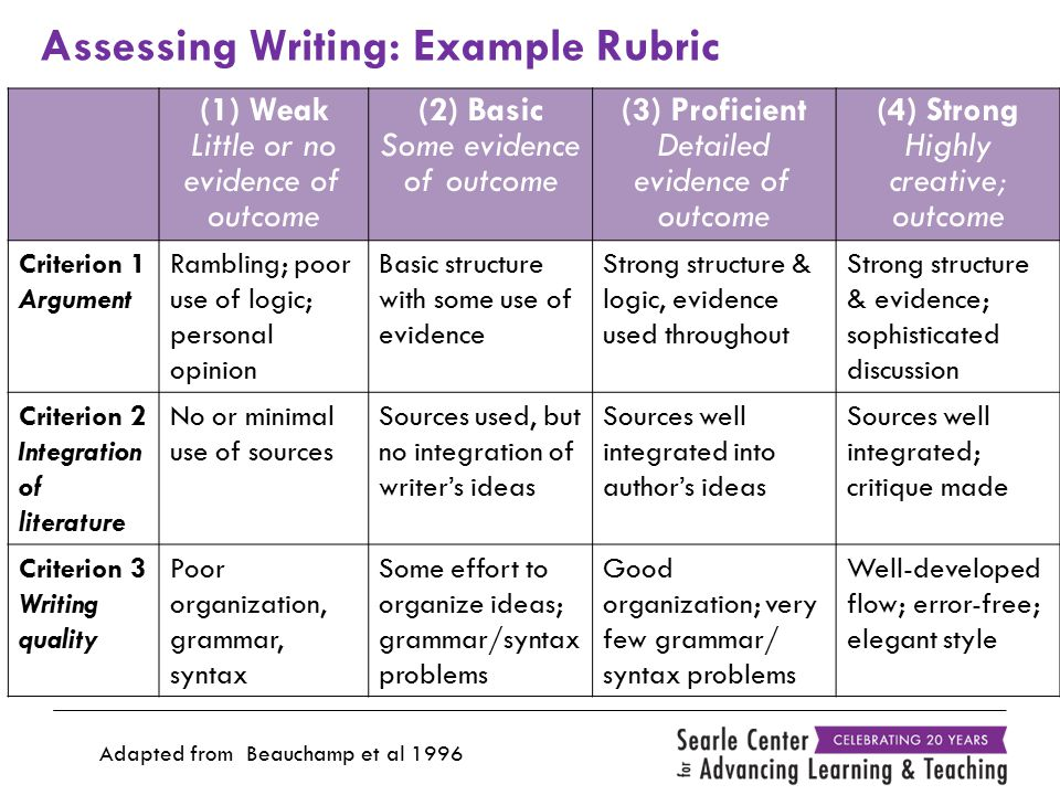 Assessing Writing: Example Rubric (1) Weak Little or no evidence of outcome (2) Basic Some evidence of outcome (3) Proficient Detailed evidence of outcome (4) Strong Highly creative; outcome Criterion 1 Argument Rambling; poor use of logic; personal opinion Basic structure with some use of evidence Strong structure & logic, evidence used throughout Strong structure & evidence; sophisticated discussion Criterion 2 Integration of literature No or minimal use of sources Sources used, but no integration of writer's ideas Sources well integrated into author's ideas Sources well integrated; critique made Criterion 3 Writing quality Poor organization, grammar, syntax Some effort to organize ideas; grammar/syntax problems Good organization; very few grammar/ syntax problems Well-developed flow; error-free; elegant style Adapted from Beauchamp et al 1996