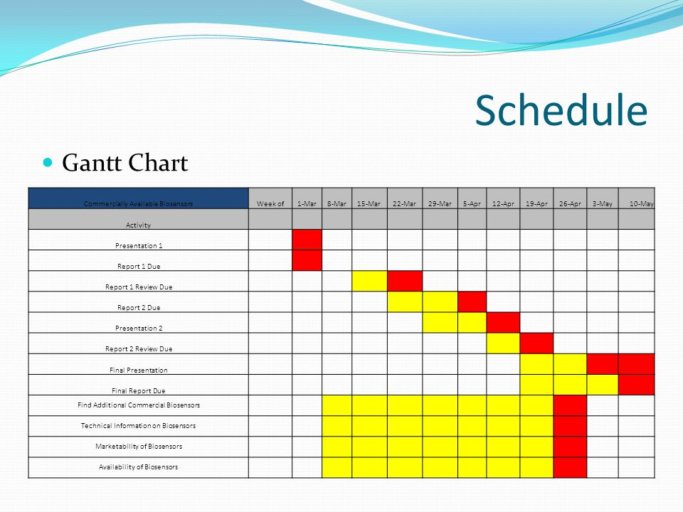 Schedule Gantt Chart Commercially Available BiosensorsWeek of1-Mar8-Mar15-Mar22-Mar29-Mar5-Apr12-Apr19-Apr26-Apr3-May10-May Activity Presentation 1 Re
