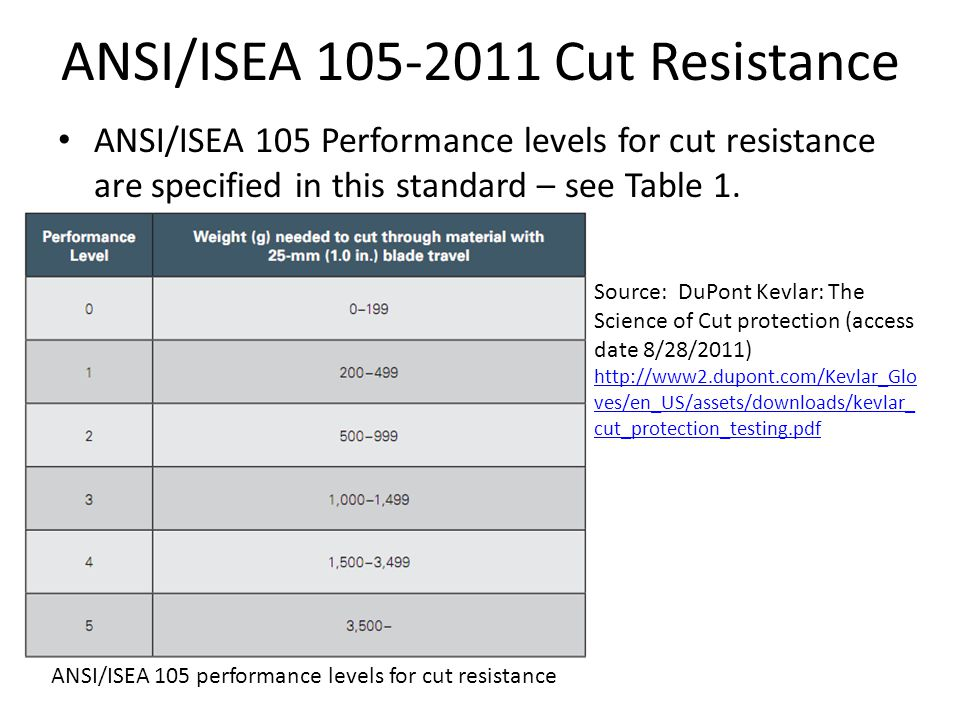 ANSI/ISEA 105-2011 Cut Resistance ANSI/ISEA 105 Performance levels for cut resistance are specified in this standard – see Table 1.