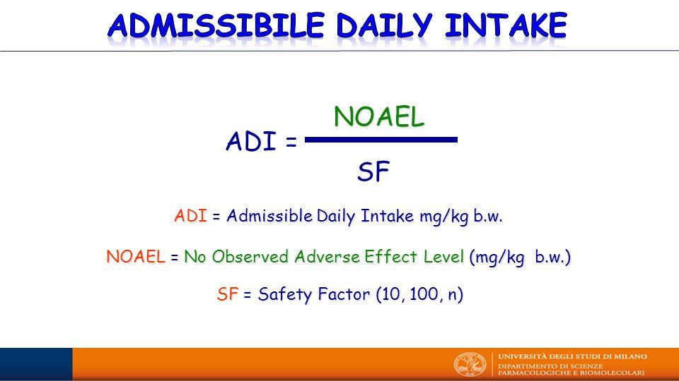 NOAEL = No Observed Adverse Effect Level (mg/kg b.w.) SF = Safety Factor (10, 100, n) NOAEL SF ADI = ADI = Admissible Daily Intake mg/kg b.w.