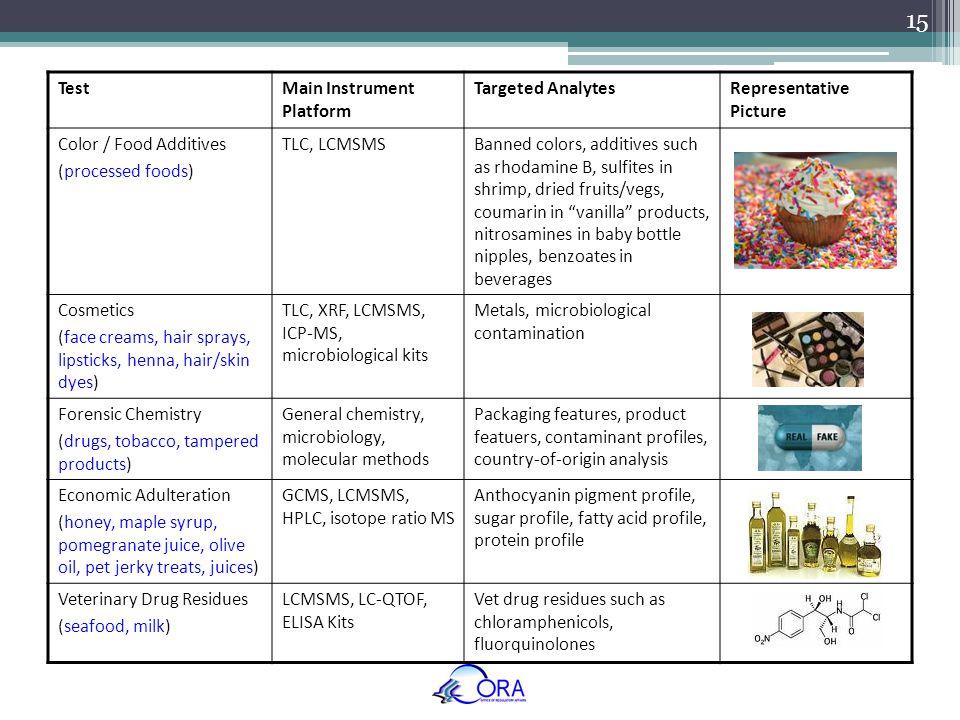 TestMain Instrument Platform Targeted AnalytesRepresentative Picture Color / Food Additives (processed foods) TLC, LCMSMSBanned colors, additives such