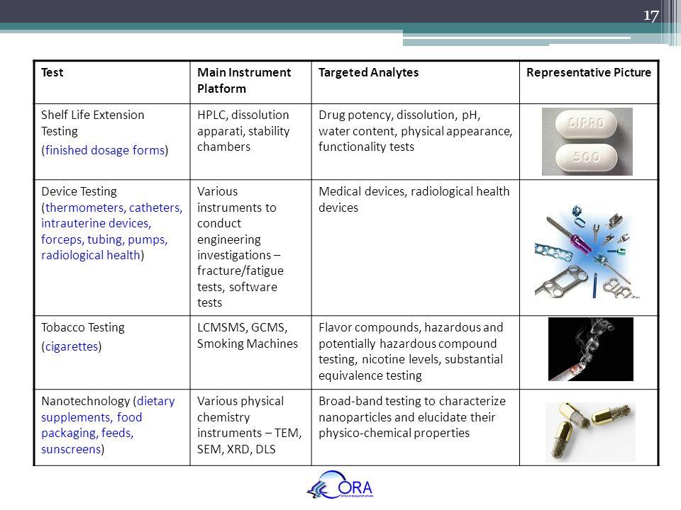 17 TestMain Instrument Platform Targeted AnalytesRepresentative Picture Shelf Life Extension Testing (finished dosage forms) HPLC, dissolution apparat