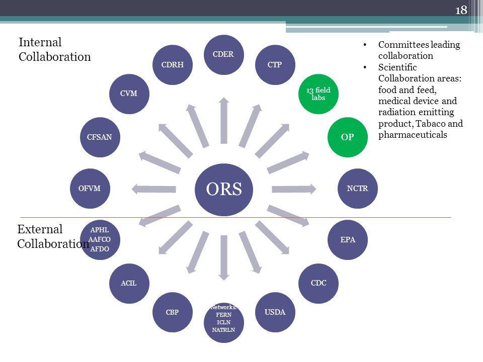 18 ORS CDERCTP 13 field labs OP NCTREPACDCUSDA Networks: FERN ICLN NATRLN CBPACIL APHL AAFCO AFDO OFVMCFSANCVMCDRH Internal Collaboration External Col