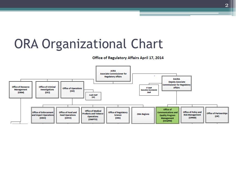 2 ORA Organizational Chart