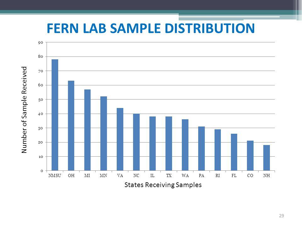 FERN LAB SAMPLE DISTRIBUTION 29 States Receiving Samples Number of Sample Received