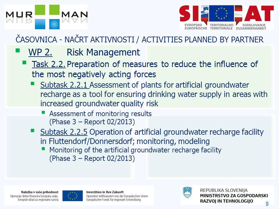 9 ČASOVNICA - NAČRT AKTIVNOSTI / ACTIVITIES PLANNED BY PARTNER  WP 2.