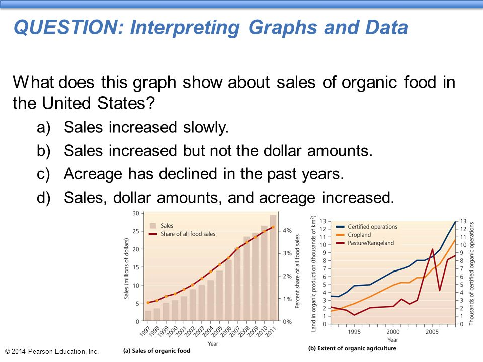 © 2014 Pearson Education, Inc. QUESTION: Interpreting Graphs and Data What does this graph show about sales of organic food in the United States? a)Sa