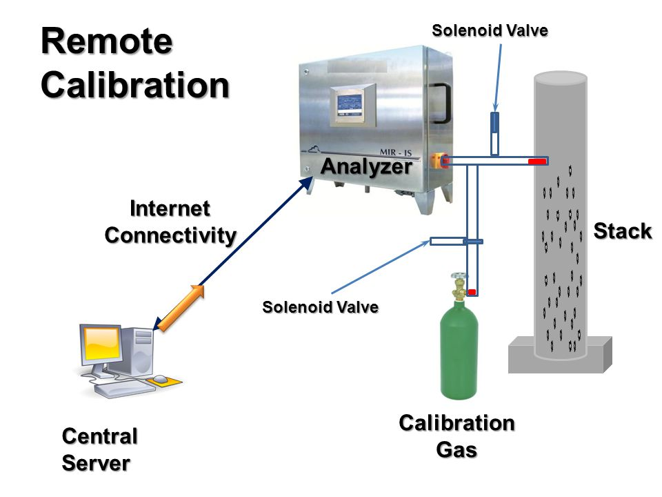Central Server Stack Calibration Gas Internet Connectivity RemoteCalibration Solenoid Valve Analyzer
