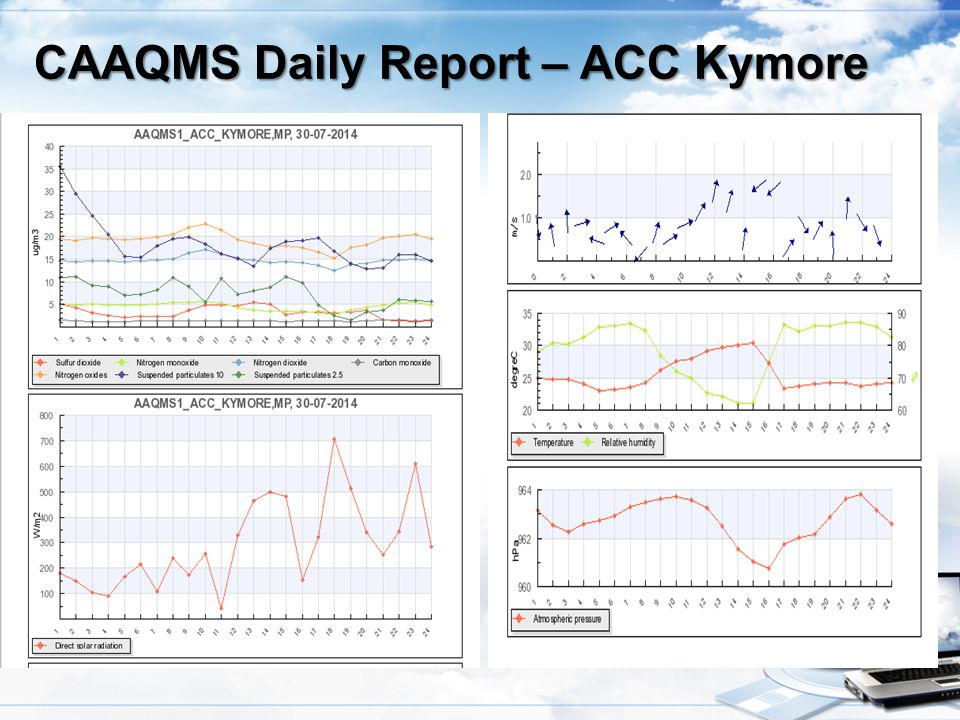 CAAQMS Daily Report – ACC Kymore