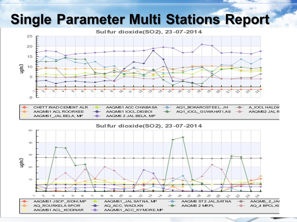Single Parameter Multi Stations Report