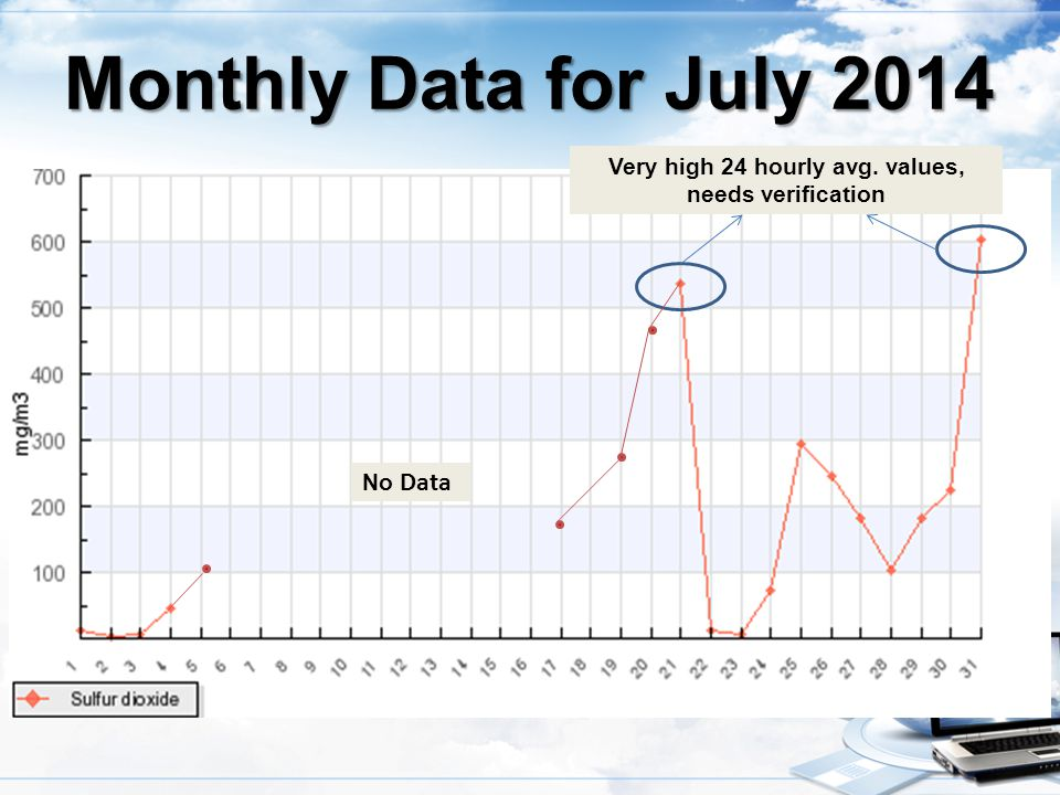 Very high 24 hourly avg. values, needs verification Monthly Data for July 2014 No Data