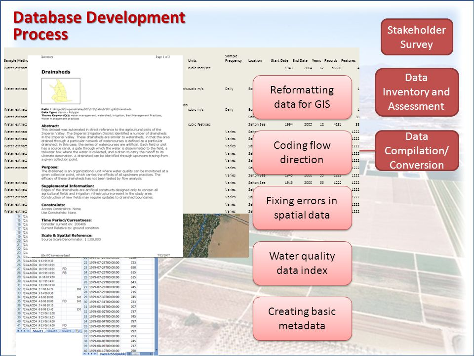Database Development Process Stakeholder Survey Data Inventory and Assessment Data Compilation/ Conversion Database Design/ Development Conceptual Design Physical Design Database design review