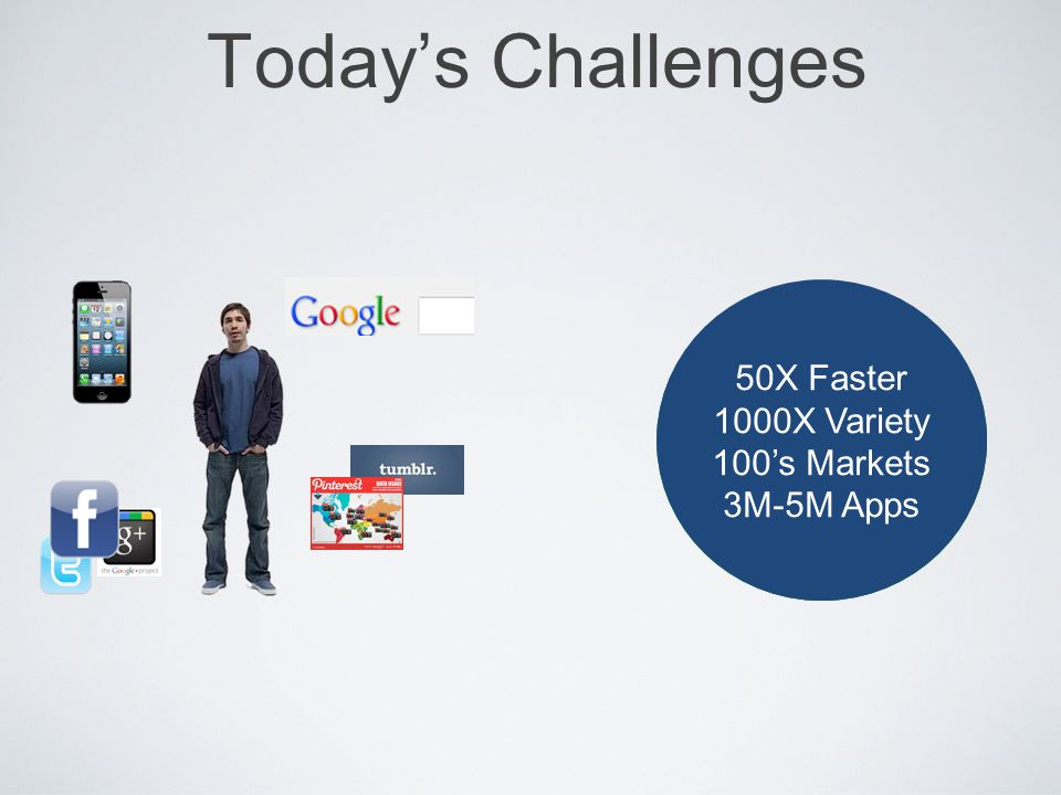Today's Challenges 50B 50X Faster 1000X Variety 100's Markets 3M-5M Apps