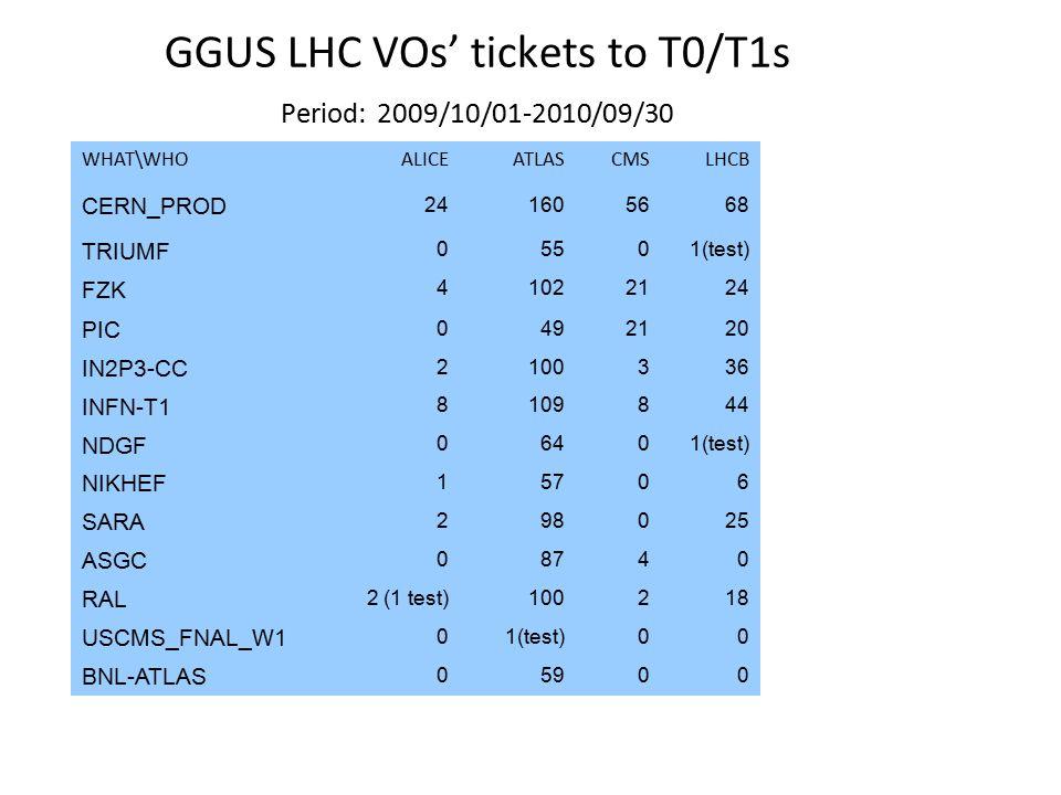 WHAT\WHOALICEATLASCMSLHCB CERN_PROD 241605668 TRIUMF 05501(test) FZK 41022124 PIC 0492120 IN2P3-CC 2100336 INFN-T1 8109844 NDGF 06401(test) NIKHEF 15706 SARA 298025 ASGC 08740 RAL 2 (1 test)100218 USCMS_FNAL_W1 01(test)00 BNL-ATLAS 05900 GGUS LHC VOs' tickets to T0/T1s Period: 2009/10/01-2010/09/30