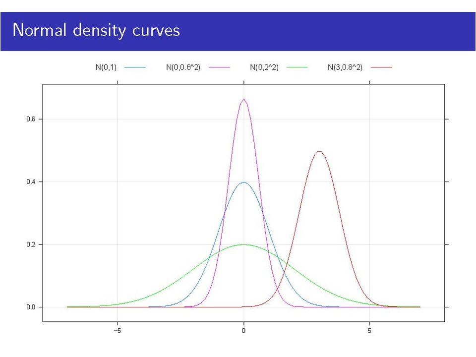 Normal density curves