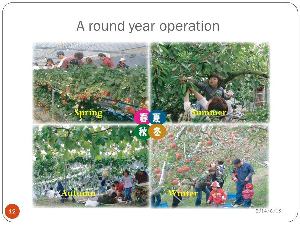 A round year operation 12 SpringSummer Autumn Winter 2014/6/18