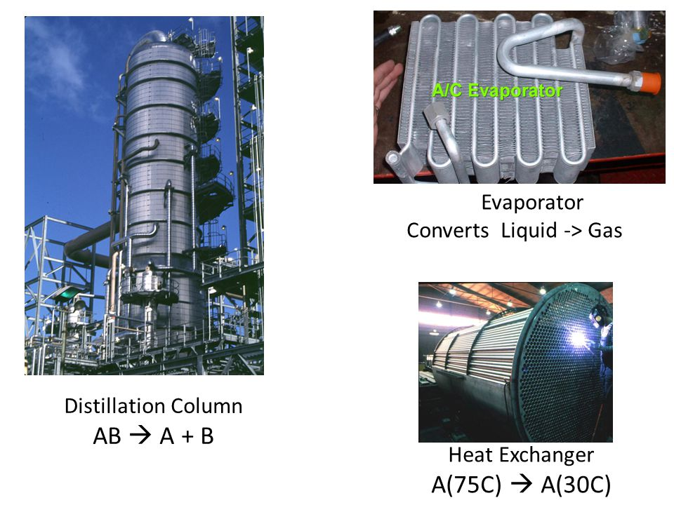 Evaporator Converts Liquid -> Gas Heat Exchanger A(75C)  A(30C) Distillation Column AB  A + B