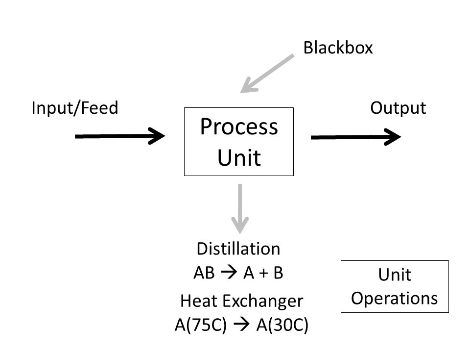 Process Unit Input/FeedOutput Distillation AB  A + B Heat Exchanger A(75C)  A(30C) Blackbox Unit Operations