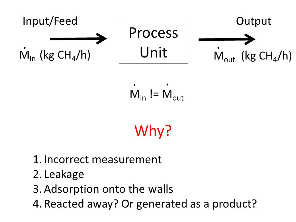 Process Unit Input/FeedOutput M in (kg CH 4 /h). M out (kg CH 4 /h).