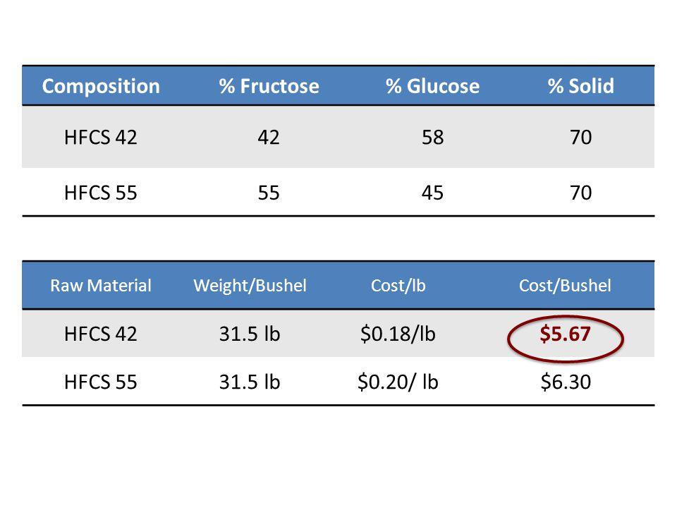 Composition% Fructose% Glucose% Solid HFCS 42425870 HFCS 55554570 Raw MaterialWeight/BushelCost/lbCost/Bushel HFCS 4231.5 lb$0.18/lb$5.67 HFCS 5531.5 lb$0.20/ lb$6.30