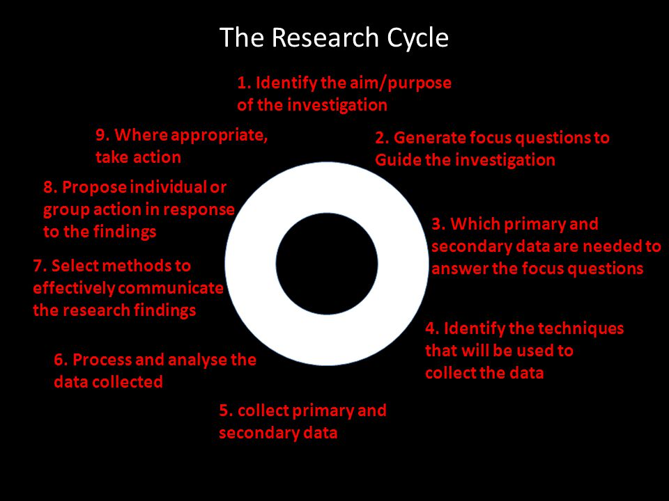 The Research Cycle 2. Generate focus questions to Guide the investigation 1.