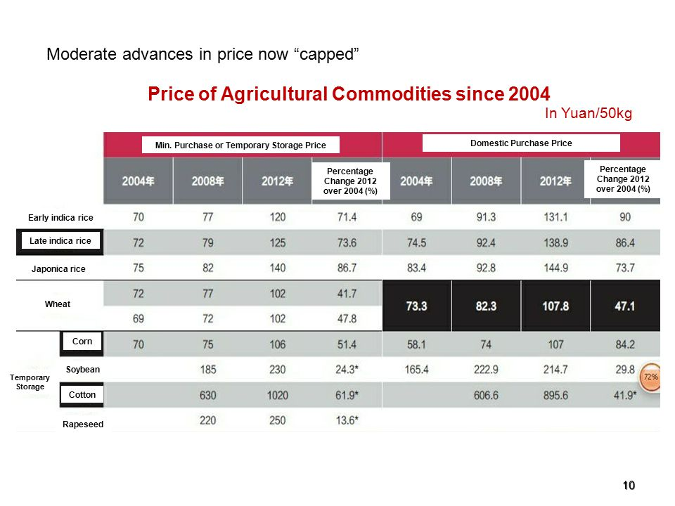 "10 In Yuan/50kg Price of Agricultural Commodities since 2004 Moderate advances in price now ""capped"" Min. Purchase or Temporary Storage Price Domestic"