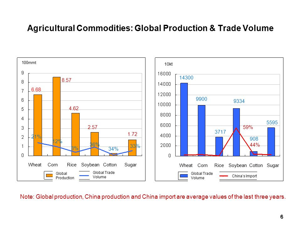 6 Agricultural Commodities: Global Production & Trade Volume Note: Global production, China production and China import are average values of the last