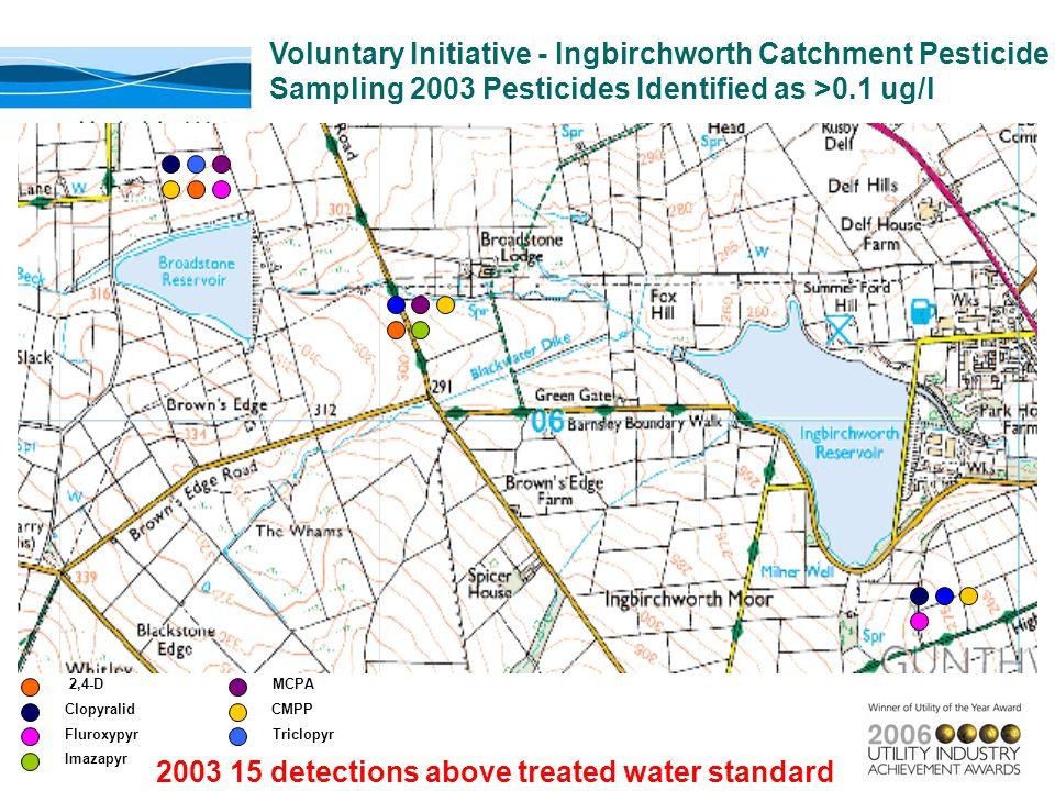 2,4-D Clopyralid Triclopyr CMPP MCPA Imazapyr Fluroxypyr Voluntary Initiative - Ingbirchworth Catchment Pesticide Sampling 2003 Pesticides Identified as >0.1 ug/l 2003 15 detections above treated water standard
