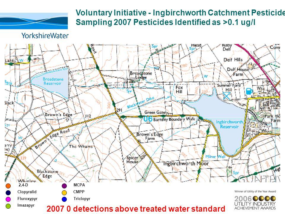 2,4-D Clopyralid Triclopyr CMPP MCPA Imazapyr Fluroxypyr 2007 0 detections above treated water standard Voluntary Initiative - Ingbirchworth Catchment Pesticide Sampling 2007 Pesticides Identified as >0.1 ug/l