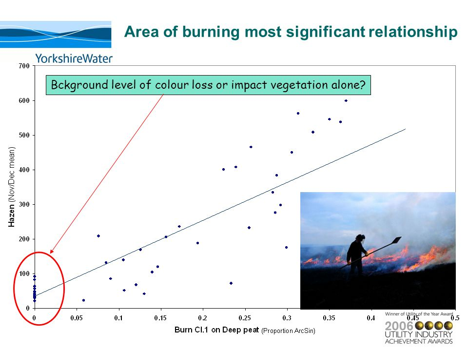 Area of burning most significant relationship Bckground level of colour loss or impact vegetation alone?
