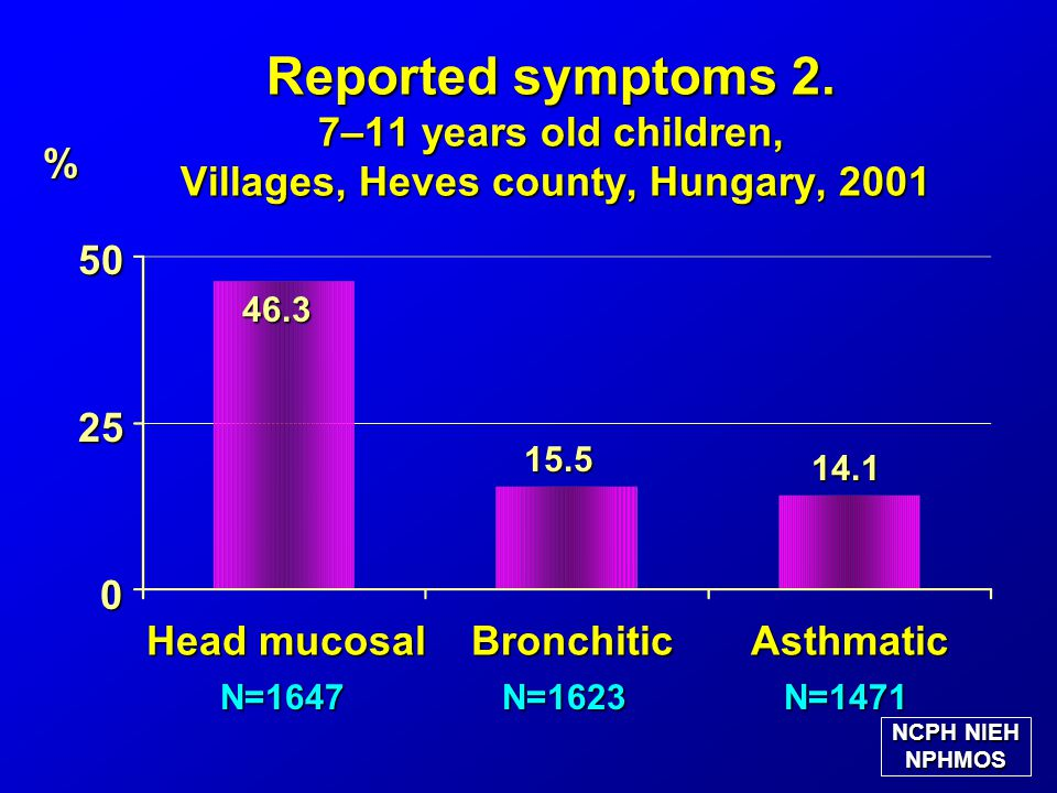 N=1471 Reported symptoms 2. 7–11 years old children, Villages, Heves county, Hungary, 2001 % 0 50 50 46.3 46.3 14.1 N=1647 NCPH NIEH NPHMOS Head mucos