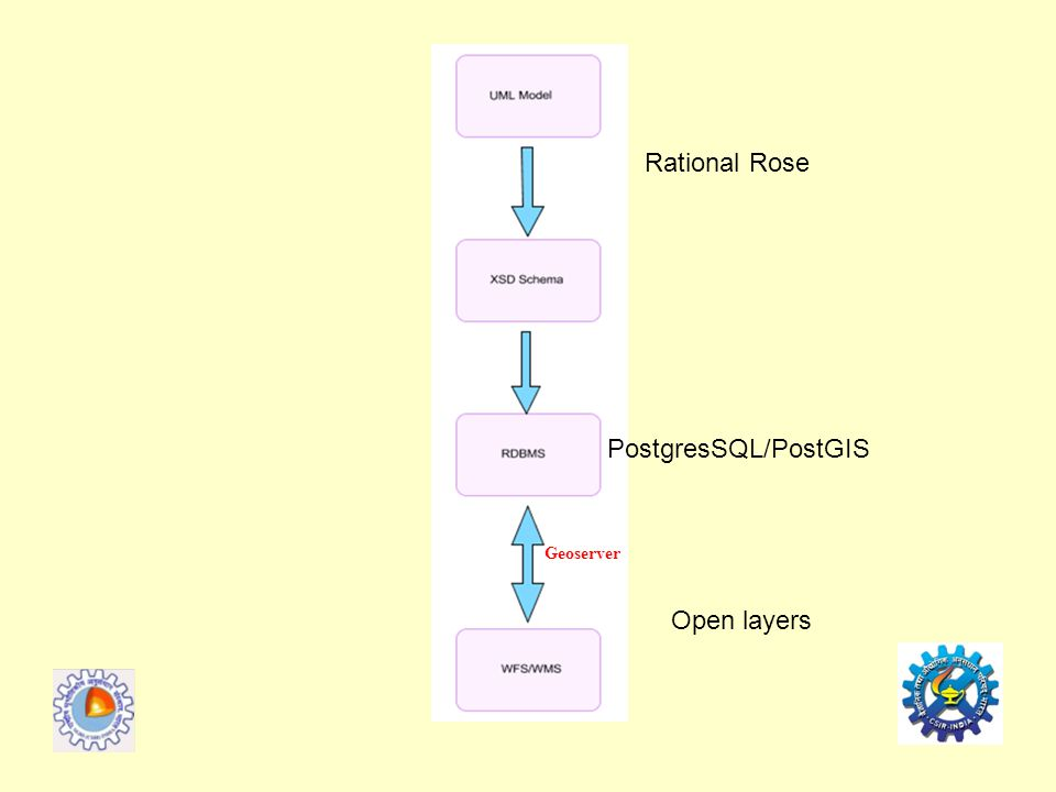 Geoserver PostgresSQL/PostGIS Rational Rose Open layers