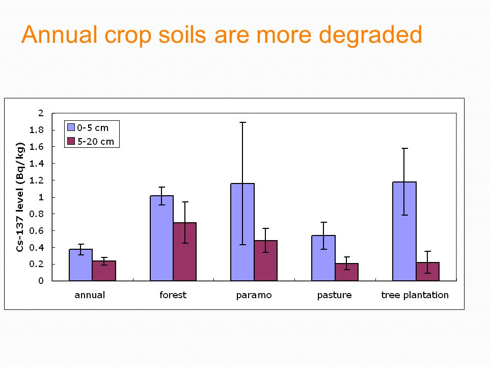Annual crop soils are more degraded