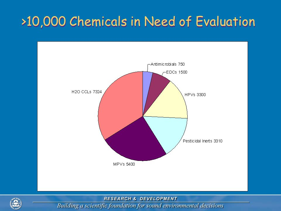 >10,000 Chemicals in Need of Evaluation