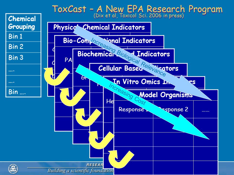ToxCast – A New EPA Research Program (Dix et al, Toxicol Sci.