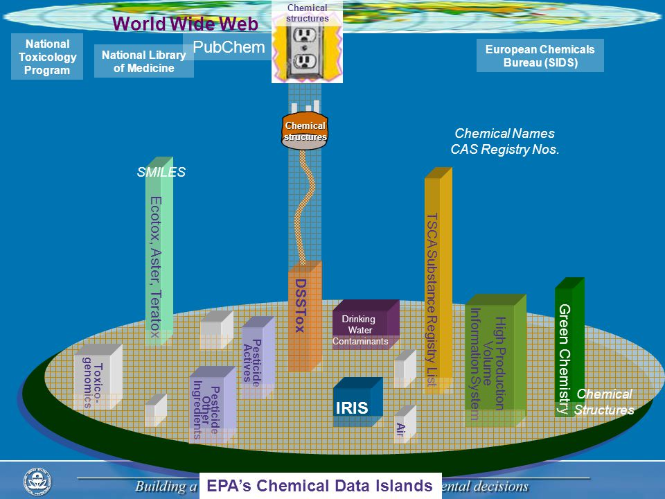 Drinking Water Contaminants IRIS Ecotox, Aster, Teratox TSCA Substance Registry List The world of chemical data Pesticide Actives Pesticide Other Ingredients High Production Volume Information System EPA's Chemical Data Islands Green Chemistry Air Toxico- genomics SMILES PubChem World Wide Web National Toxicology Program European Chemicals Bureau (SIDS) National Library of Medicine Chemical Names CAS Registry Nos.