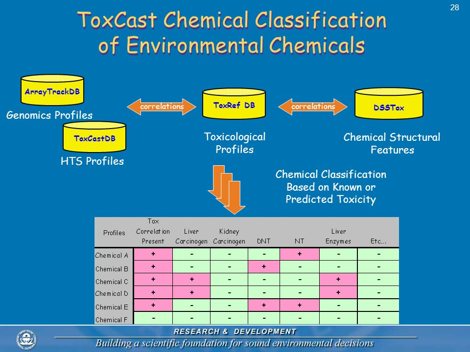 ToxCast Chemical Classification of Environmental Chemicals correlations ToxRef DB Toxicological Profiles DSSTox Chemical Structural Features Chemical Classification Based on Known or Predicted Toxicity 28 HTS Profiles ToxCastDBArrayTrackDB Genomics Profiles