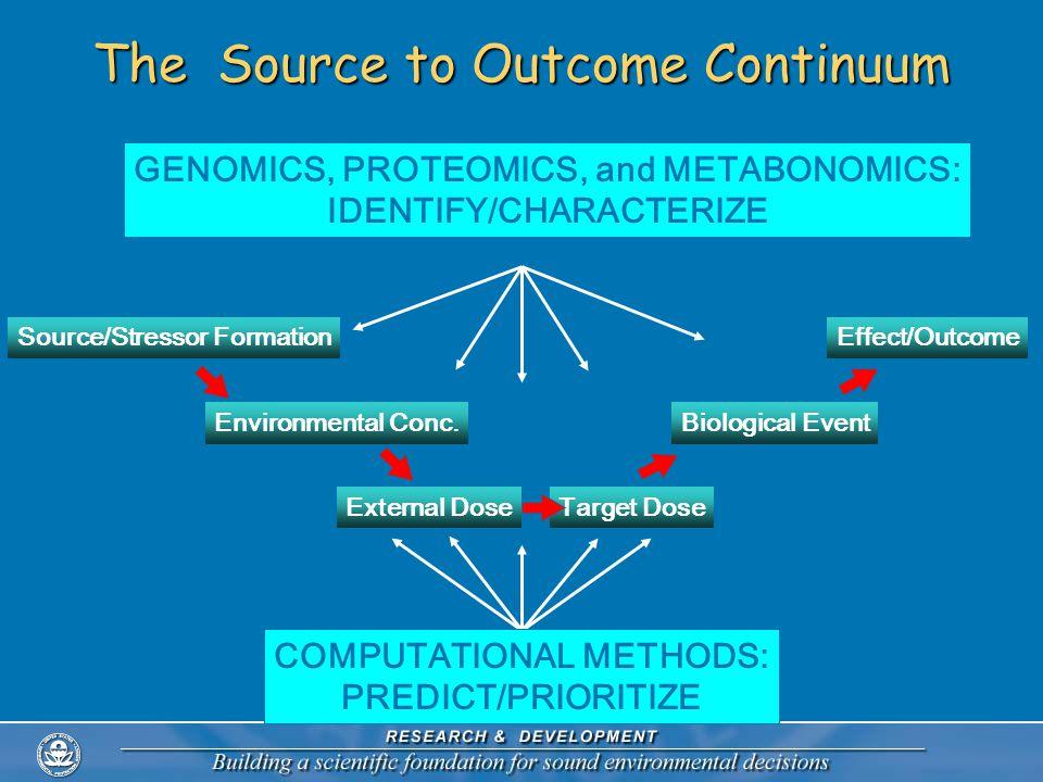 Molecular Docking Experiments & virtual-HTS A Target + Complex A