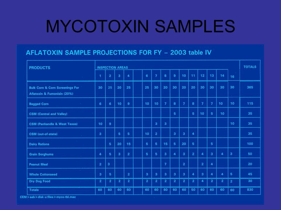 MYCOTOXIN SAMPLES
